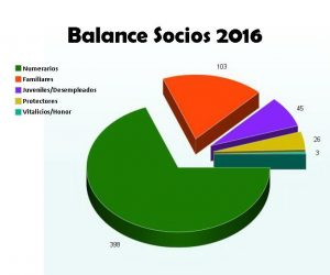 BalanceSocios2016